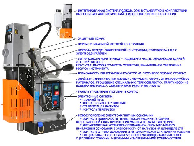 Вектор MC 36 Сверлильный станок Вектор Магнитные Сверлильные станки